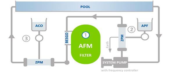 Sistema Integral Dryden Aqua, por PS Pool