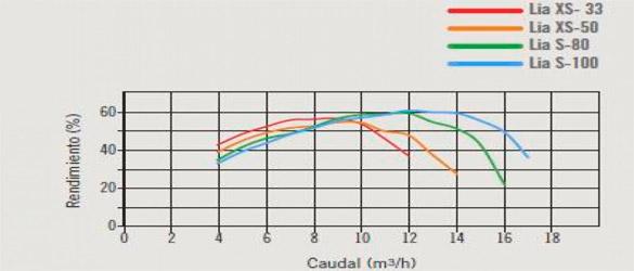 Curva de rendimiento bombas gama LIA