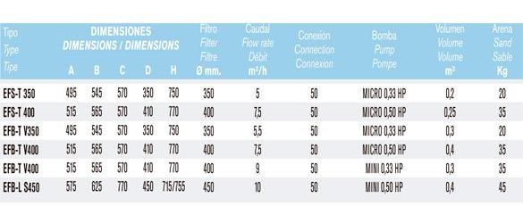 Detalle especificaciones modelos disponibles kit de filtración
