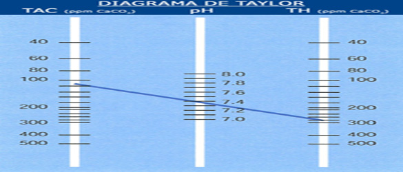 Balanza de Taylor para medición y control del  pH