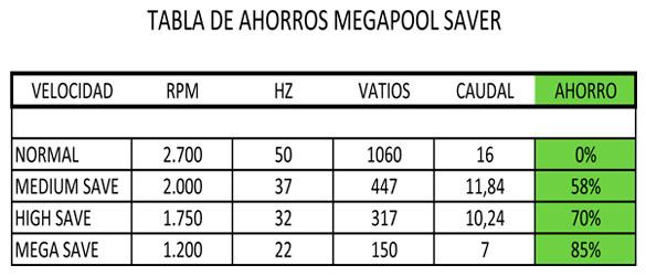 variador-de-frecuencia-mega-pool-saver-2